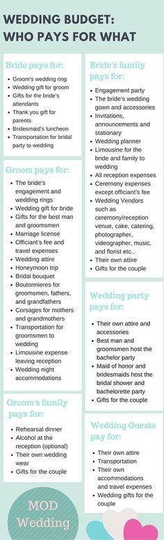 How to plan a wedding budget the free wedding wedding wedding budget who pays for what weddingplanningchecklist weddingplanningtimeline junglespirit Images