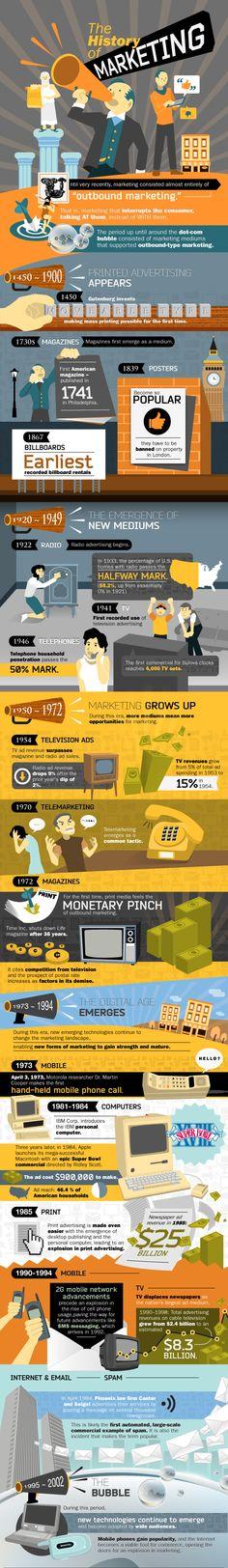 The history of marketing.