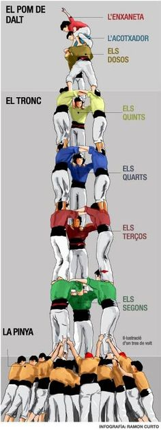 The Castells of Catalonia: Inside the Incredible Art of Human Towers - Shareable Aikido, Barcelona, High School Spanish, Tile Projects, Southern Europe, Marca Personal, Sitges, Spanish Classroom, Aragon