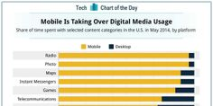 CHART OF THE DAY: Mobile Apps Are Dominating Media Consumption