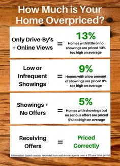 How to know if your home is overpriced! :( Or call me if you are in Casper, Mills, Evansville, or Bar Nunn, WY! ;) www.facebook.com/CasperWyomingRealEstateExpertDiegoNicholas
