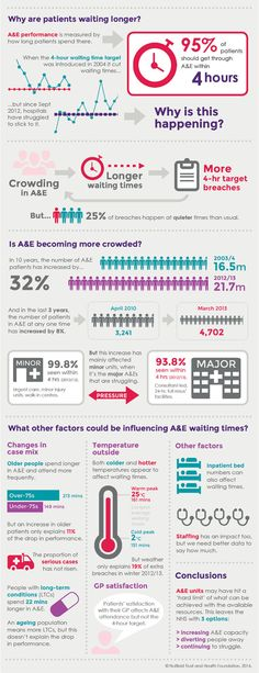 Why are patients waiting longer? infographic (The Health Foundation and The Nuffield Trust)