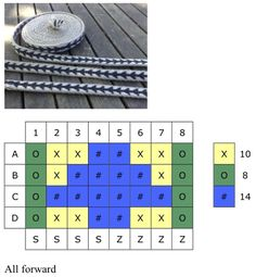 Reading a pattern The column numbers at the top are the tablet numbers, the letters down the left had side are the holes in each tablet, the bottom row indicates whether each tablet is S or Z threa…