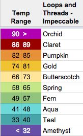 Color Chart for Temperature Blanket based on average temperature clusters in central Maryland.