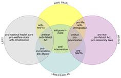 Ron Paul: the Venn Diagram. A wholly understandable way of mapping Libertarian thought.
