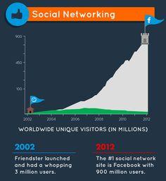 Infográfico - 10 anos de Internet