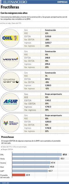 Las 5 empresas de la BMV con los márgenes más 'jugosos'. 23/07/2015