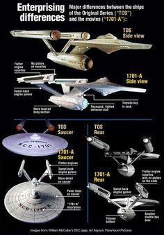 star trek star wars and more. Star Trek Original Series, Star Trek Series, Star Trek Tos, Science Fiction, Vaisseau Star Trek, Deep Space Nine, Starfleet Ships, Star Trek Characters, Star Trek Starships