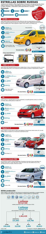 La industria automotriz de México tendrá un reimpulso en los próximos dos años con la fabricación de estos vehículos