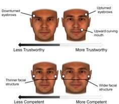 Your Facial Bone Structure Has a Big Influence on How People See You - article from Scientific American. Perceptual bias & how it influences snap judgments made about people. #psychology