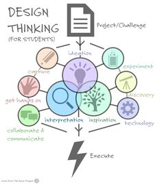 This image illustrates quite well how I see the user centered eportfolio approach fit within design thinking. 21st Century Learning, 21st Century Skills, Design Thinking Process, Design Process, Logo Process, Visual Thinking, Creative Thinking, Modelo Canvas, Sketch Note