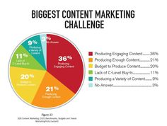 Marketing Content Challenges