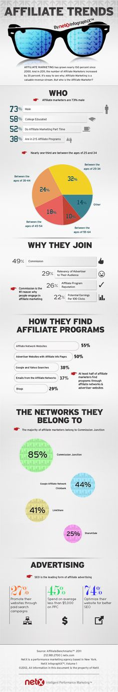 The number of affiliate marketers is has grown nearly 150 percent since 2000. NetX takes a look at who is leading the affiliate marketing field with an infograph about these online marketers.
