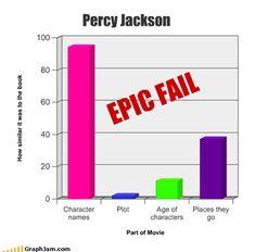 The percy jackson movies