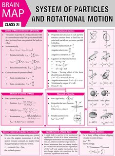 System of Particles and Rotational Motion - 2016 Vol 12 MTG Physics for You - Mathe Ideen 2020 Learn Physics, Physics Lessons, Physics Concepts, Basic Physics, Physics Formulas, Physics Notes, Chemistry Notes, Chemistry Lessons, Physical Chemistry