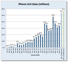 Analysts Estimate Apple Sold Record 55.3 Million iPhones in 2013 Holiday Quarter - http://www.aivanet.com/2014/01/analysts-estimate-apple-sold-record-55-3-million-iphones-in-2013-holiday-quarter/