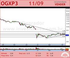 OGX PETROLEO - OGXP3 - 11/09/2012 #OGXP3 #analises #bovespa