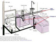 bathtub with shower plumbing diagram bathrooms in 2018 pinterest rh pinterest com Diagram of Plumbing for Tub Shower Valves DIY Bathroom Shower Plumbing Diagram
