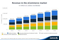 """As you can see from the image above, the future looks healthy for e-commerce with good growth to 2020. With revenue in the """"eCommerce"""" market amounts to mUSD 1,035,028.7 in 2015 and heading towards mUSD 1,771, 943 by 2020."""