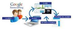 http://marketingpertu.com/2014/07/25/com-crear-llistes-de-publics-per-fer-remarketing/