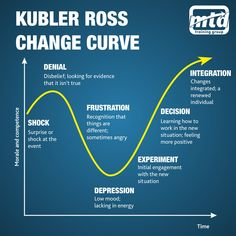 Here's the Kubler Ross change curve, one of the most change models. It charts the emotions, morale and competence of your people as change happens to them. Change Leadership, Leadership Coaching, Leadership Development, Leadership Quotes, Professional Development, Self Development, Leadership Models, Change Management Models, Business Management