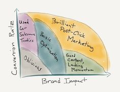 Brand Impact vs. Conversion Rate