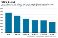 Who's Most Likely to Default on Student Loans? - Real Time Economics - WSJ
