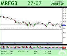 MARFRIG - MRFG3 - 27/07/2012 #MRFG3 #analises #bovespa