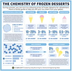 The chemistry of frozen desserts