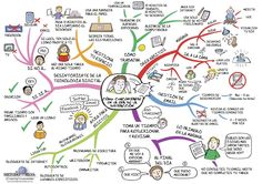 Focus mind map - how to stay focused in the age of distraction. (lots of other mind maps on this site too) Mind Maps, Mind Map Art, Aikido, Leo Babauta, Sketch Note, Morning Pages, Study Techniques, Digital Citizenship, Study Skills