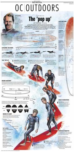 Research shows that a half hour of surfing can increase positive effects and decrease negative effects on the human body.    Surfing and the benefits of it have been studied and discussed in a research paper to Fitness Workouts, Surfing Lifestyle, Surfing Tips, Sup Stand Up Paddle, Sup Yoga, Sup Surf, Vintage Surf, Retro Surf, Infographic