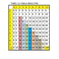 Mici trucuri pentru ca sa inveti tabla inmultirii Periodic Table, School, Bebe, Periodic Table Chart, Periotic Table