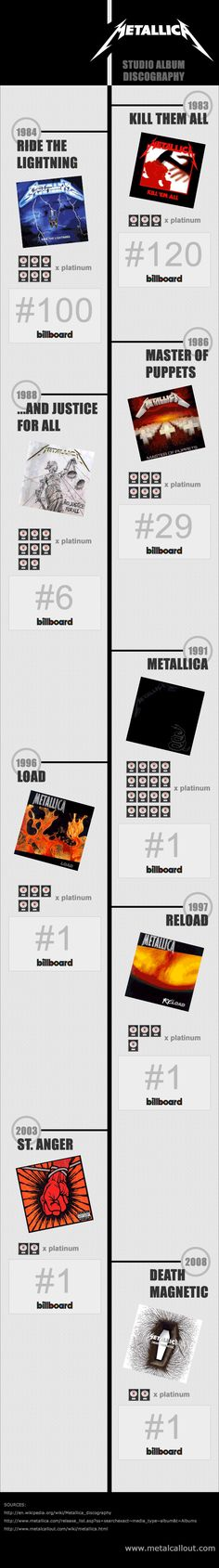 Metallica Studio Album Discography Infographic