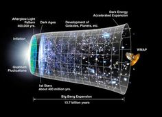 The Big Bang theory proposes that the universe began as an extremely hot and dense dot only a few millimeters wide. It since grew over 13.7 billion years into the vast and cooler expanding cosmos that presently exists. An extension of the Big Bang model, inflation, poses that the universe initially expanded far faster than the speed of light and grew from a subatomic size to a golf-ball size almost instantaneously, shown in this diagram.