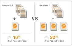 A Tactical Guide to Making Old Pages Rank in Google Again