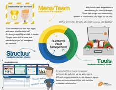 De 3 stappen van succesvol Visual Management - TnP Visual Workplace