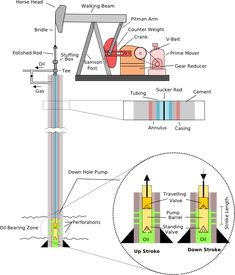 Pump Jack labelled - Oil well - Wikipedia, the free encyclopedia