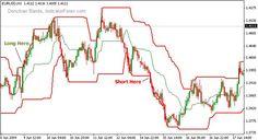 Forex preis aktion handelssignaler bild 7