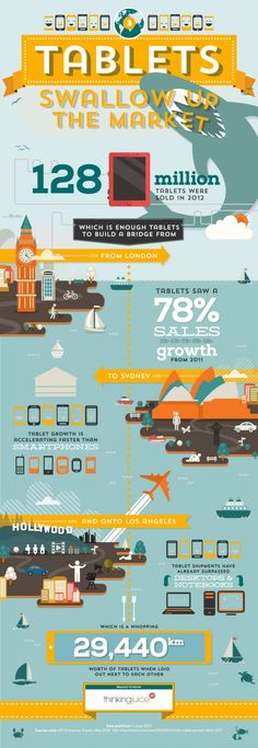 Unique Infographic Design, Tablets Swallow Up The Market @silviatateo #Infographic #Design (http://www.pinterest.com/aldenchong/)