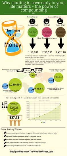 #StartEarly #SmartInvest #Compounding : The power of compounding