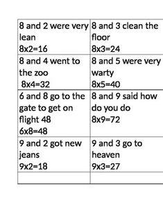 Multiplication Rhymes by Karla Kleist Teaching 6th Grade, Fourth Grade Math, Teaching Math, Math Tutor, Math Skills, Math Lessons, Multiplication Songs, Math Charts, Times Tables