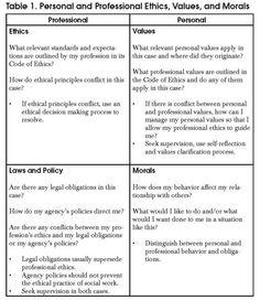 Social Worker: Ethical Dilemma Table 1