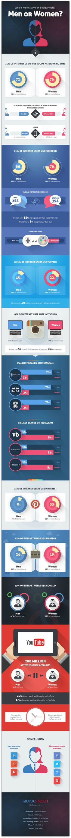 Who is more active on social media? nfographic From: Ragan's Healthcare Communication News