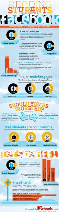 38% of #colleges admit that students' social online profiles have generally hurt their #admissions chances.