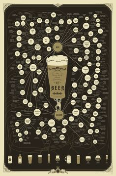 The Very, Very Many Varieties of Beer | Community Post: 15 Things You Will Definitely Want For National Beer Day