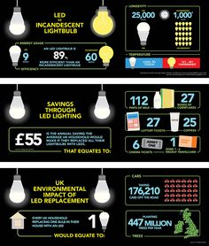 Check out some amazing LED lighting facts #LED #lighting #smartlight