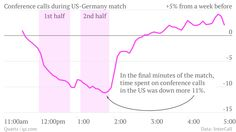 U.S. productivity during the World Cup.