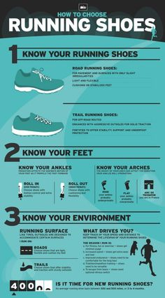 Use this infographic to buy your next pair of running shoes.