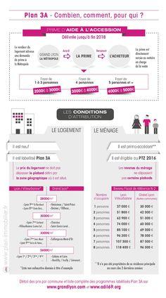 Infographie Plan 3A Lyon