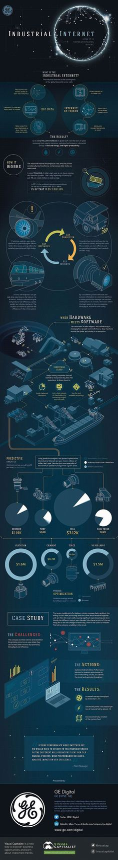 Interesting infographics about the Industrial Internet = Big Data + The Internet…